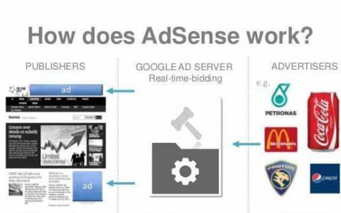 最佳网赚商业模式:英文内容网站挂Google Adsense广告赚美金
